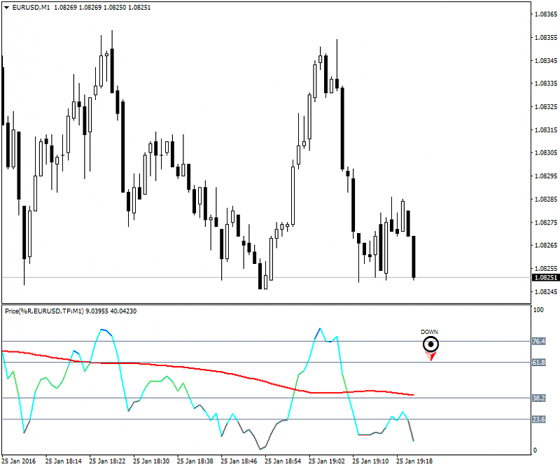 All about  Oscillator & Histogram-eurusd-m1-alpari-limited-2.png