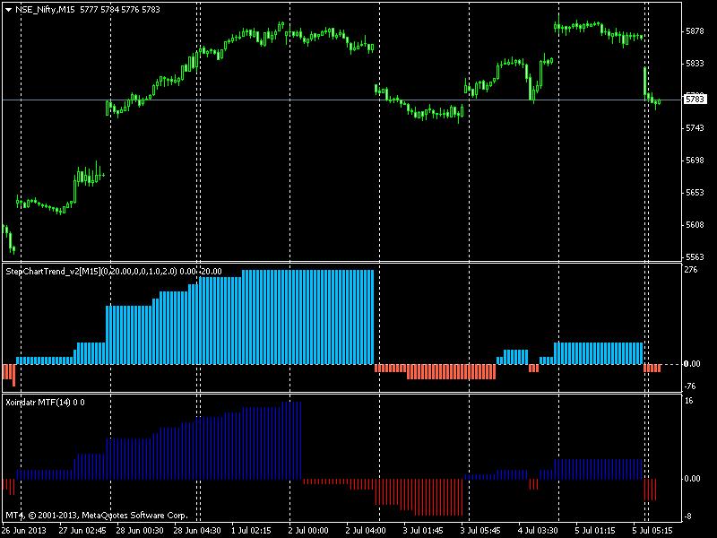 Step Charts-mcoph4.png