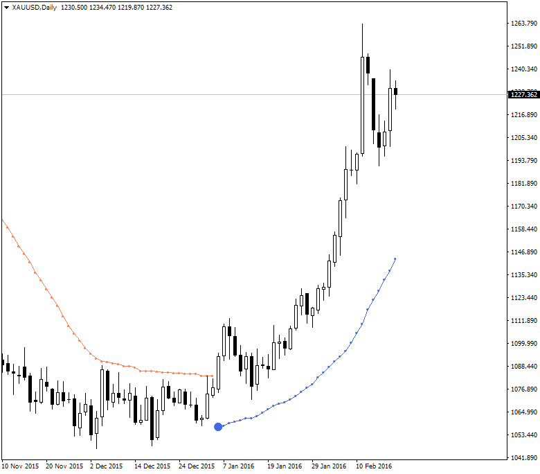Keltner Bands Stop and Supertrend Stop-xauusd-d1-alpari-limited.png