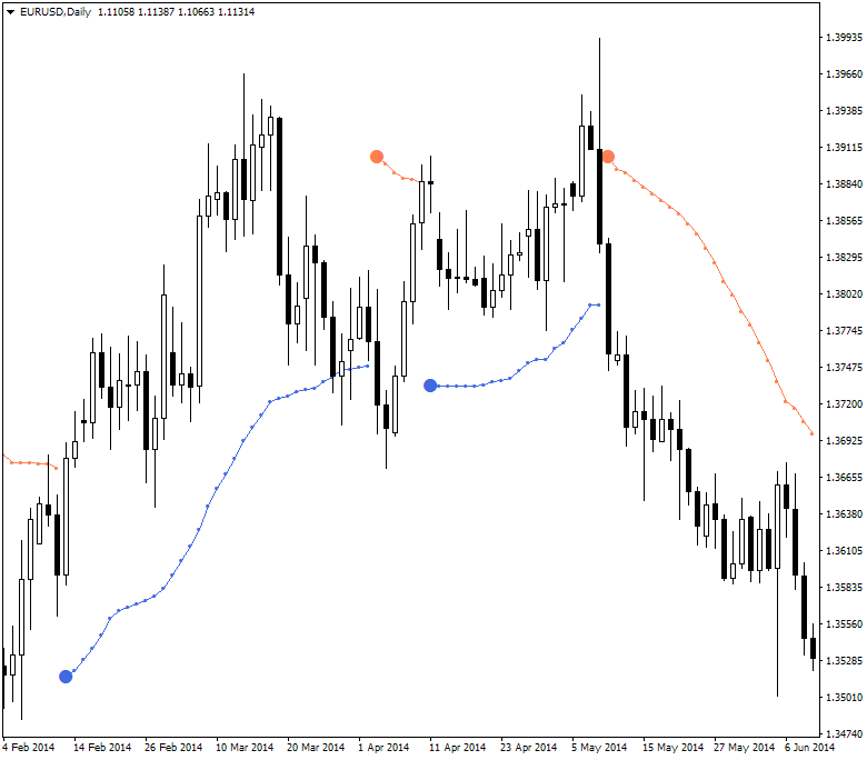 Keltner Bands Stop and Supertrend Stop-eurusd-d1-alpari-limited-2.png