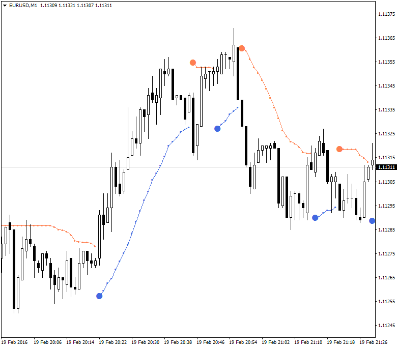Keltner Bands Stop and Supertrend Stop-eurusd-m1-alpari-limited-2.png