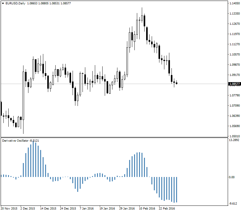 All about  Oscillator & Histogram-eurusd-d1-alpari-limited-2.png