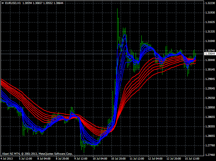 Guppy Moving Average-eurusd-h1-alpari-nz-limited-guppy-1.png