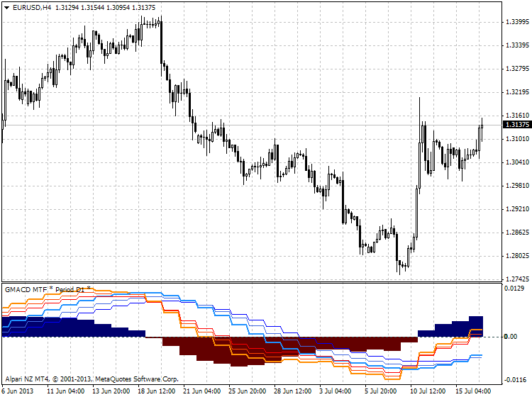 Guppy Moving Average-eurusd-h4-alpari-nz-limited-guppy-macd.png