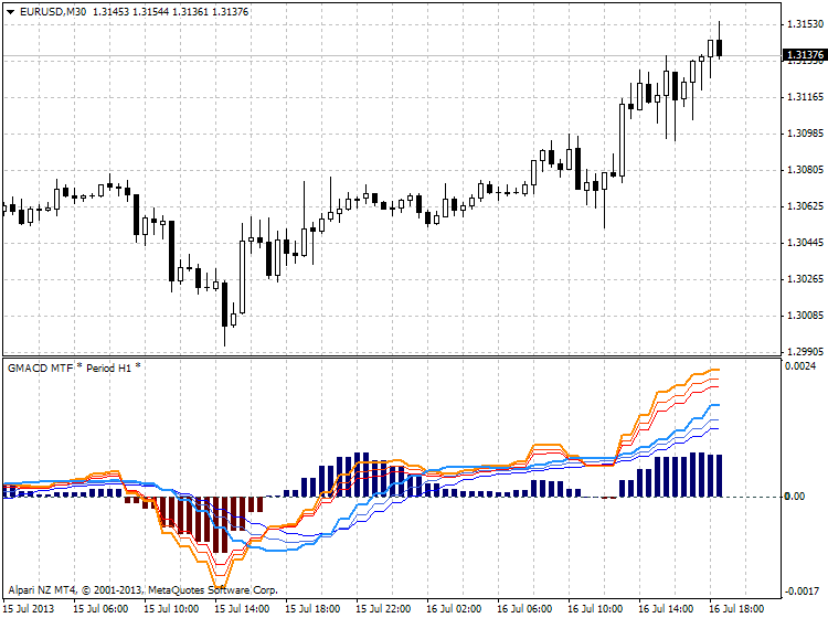 Guppy Moving Average-eurusd-m30-alpari-nz-limited-macd-guppy.png