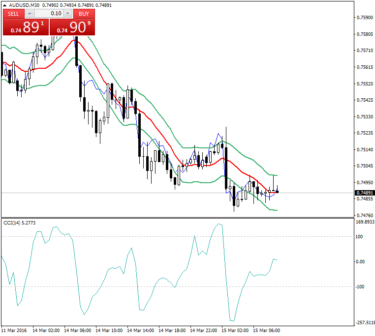 All about CCI & Variant-audusd-m30-alpari-limited.png