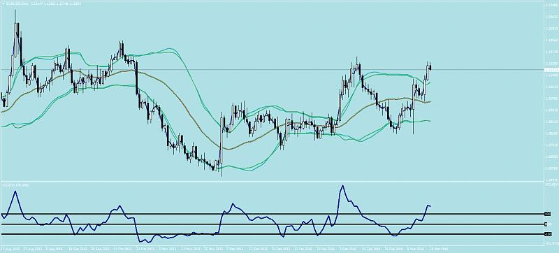All about CCI & Variant-eurusddaily.jpg