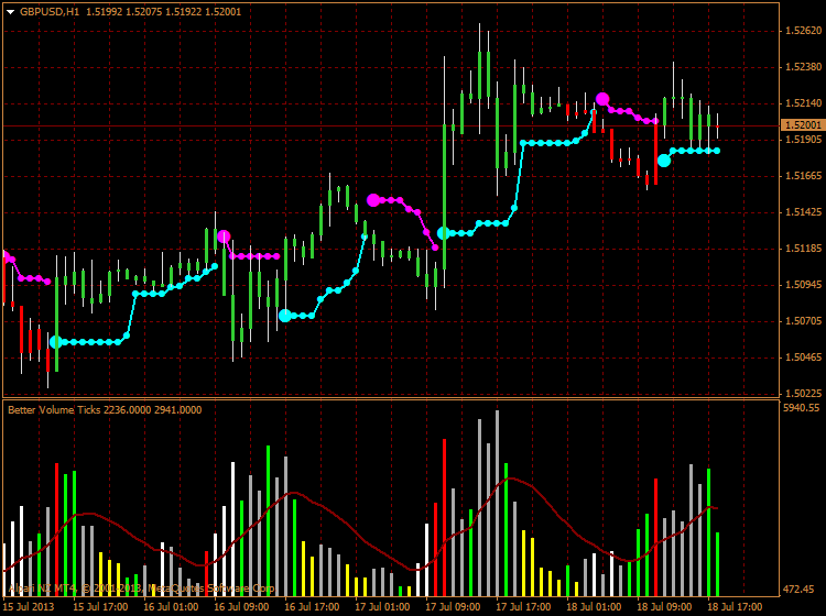 AllVolumeAverage-gbpusd-h1-alpari-nz-limited-better-volume-dark.png