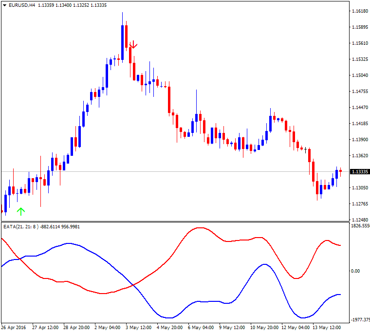 All about RSI & Variant-eurusd-h4-alpari-limited.png