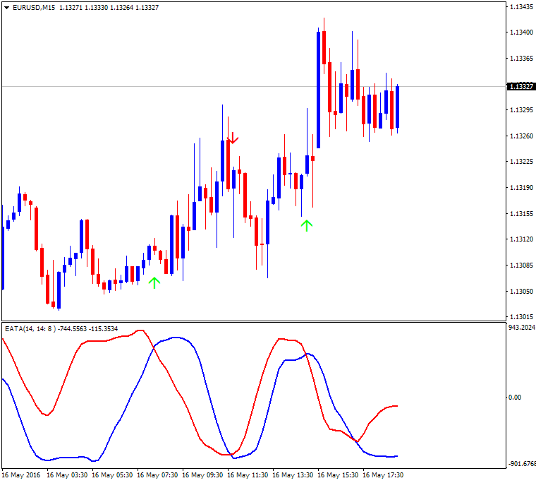 All about RSI & Variant-eurusd-m15-alpari-limited.png
