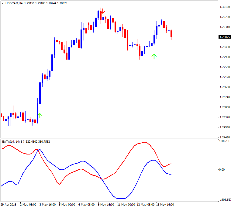 All about RSI & Variant-usdcad-h4-alpari-limited-2.png
