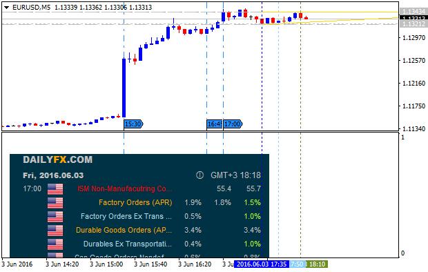 DailyFX Economic Calendar-eurusd-m5-alpari-limited.png