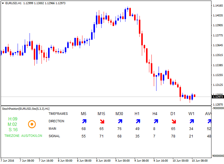 All about Stochastic & Variant-eurusd-h1-alpari-limited-8.png