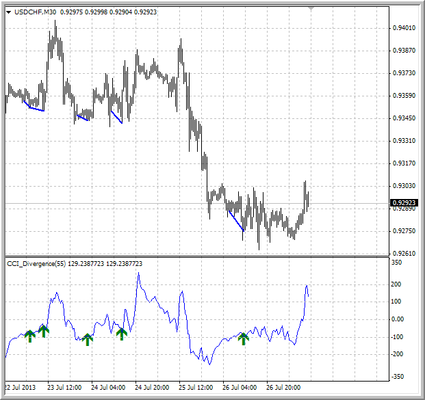 Divergence indicator(s)-cci_divergence.png