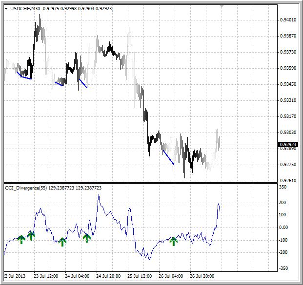 Divergence indicator(s)-cci_divergence.png