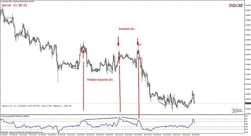 Divergence indicator(s)-usdchfm30.jpg