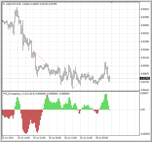 Divergence indicator(s)-fx5.png