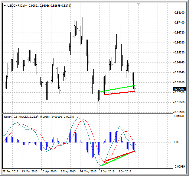 Divergence indicator(s)-macd_divergence.png
