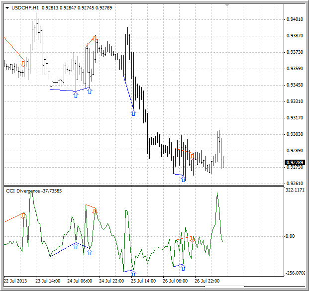 Divergence indicator(s)-cci_diver1.png