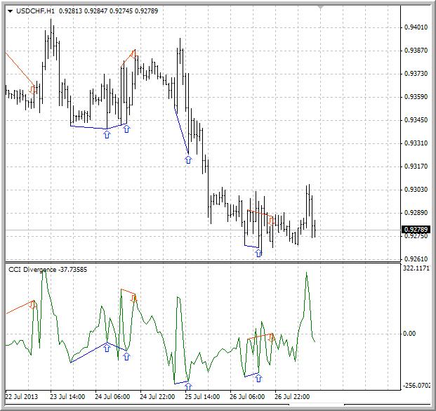Divergence indicator(s)-cci_diver1.png