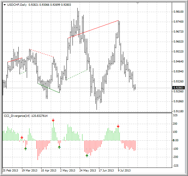 Divergence indicator(s)-fx5_cci.png