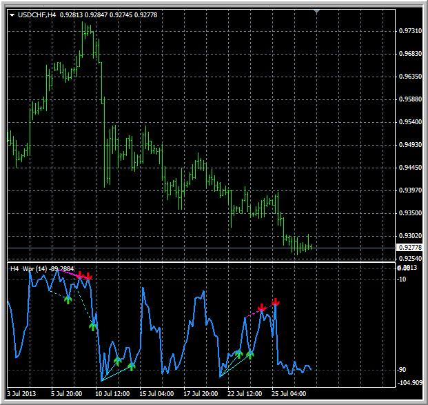 Divergence indicator(s)-wprdiver.png