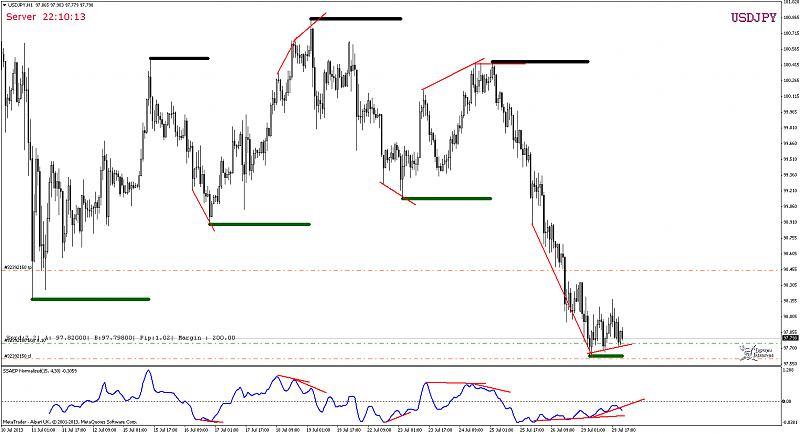 Divergence indicator(s)-usdjpyh1.jpg