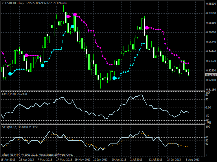 PriceChannel_Stop-usdchf-d1-alpari-nz-limited-price-channel-1-old-version.png