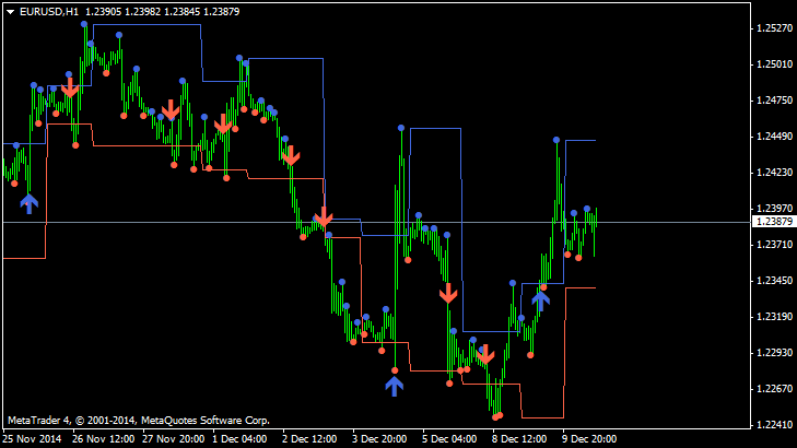 Supply and Demand zones-eurusd-h1-alpari-limited-2.png