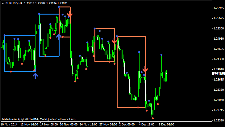 Supply and Demand zones-eurusd-h4-alpari-limited.png