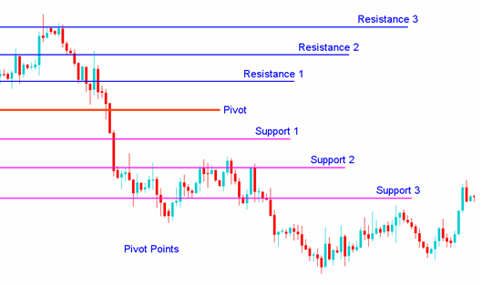 Pivot point formula forex
