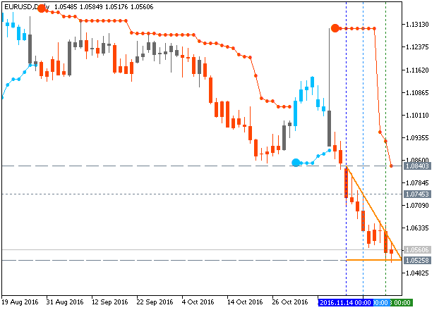PriceChannel_Stop-eurusd-d1-metaquotes-software-corp.png