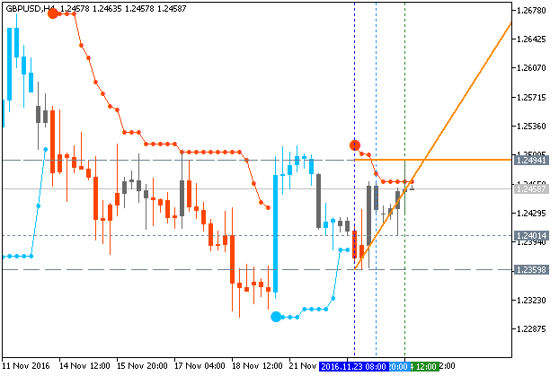 PriceChannel_Stop-gbpusd-h4-metaquotes-software-corp.png