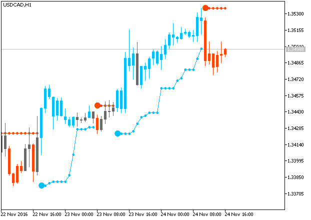 PriceChannel_Stop-usdcad-h1-metaquotes-software-corp.png