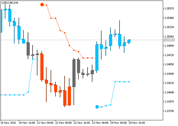 PriceChannel_Stop-usdcad-h4-metaquotes-software-corp.png