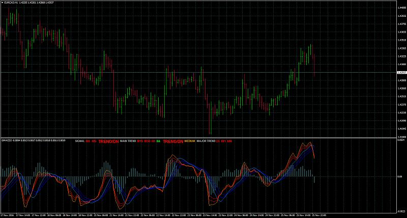 All about MACD & Variant-eurcadh1.jpg