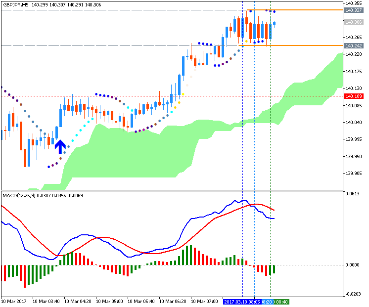 All about MACD & Variant-gbpjpy-m5-metaquotes-software-corp-3.png