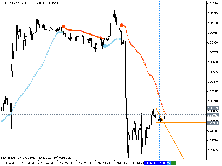 BBands_Stop-eurusd-m15-metaquotes-software-corp-bbstop-v3-part-1.png