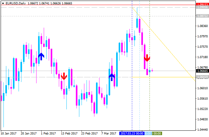 Supply and Demand zones-eurusd-d1-alpari-international-limited.png