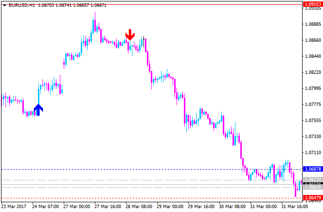 Supply and Demand zones-eurusd-h1-alpari-international-limited-2.png