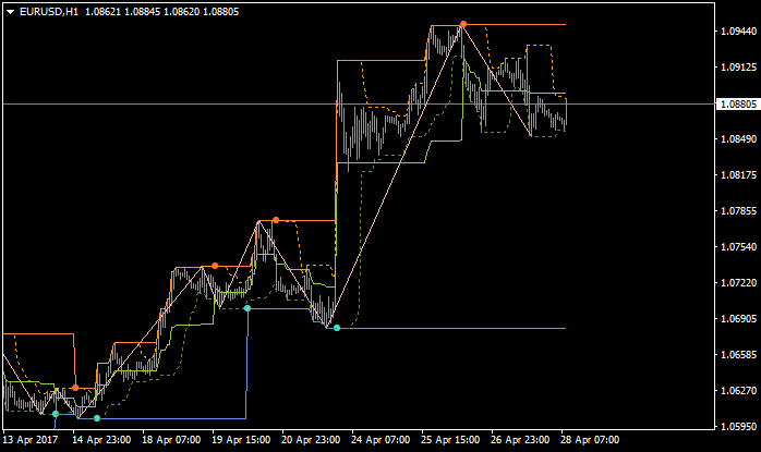 All about Zig Zag & Variant-eurusd-h1-alpari-international-limited.png