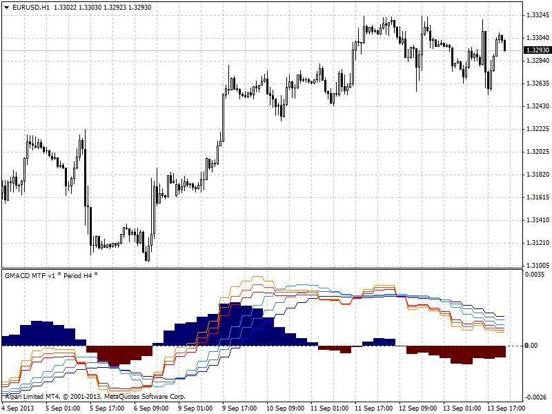 Divergence indicator(s)-eurusd-h1-alpari-limited-g-macd.png