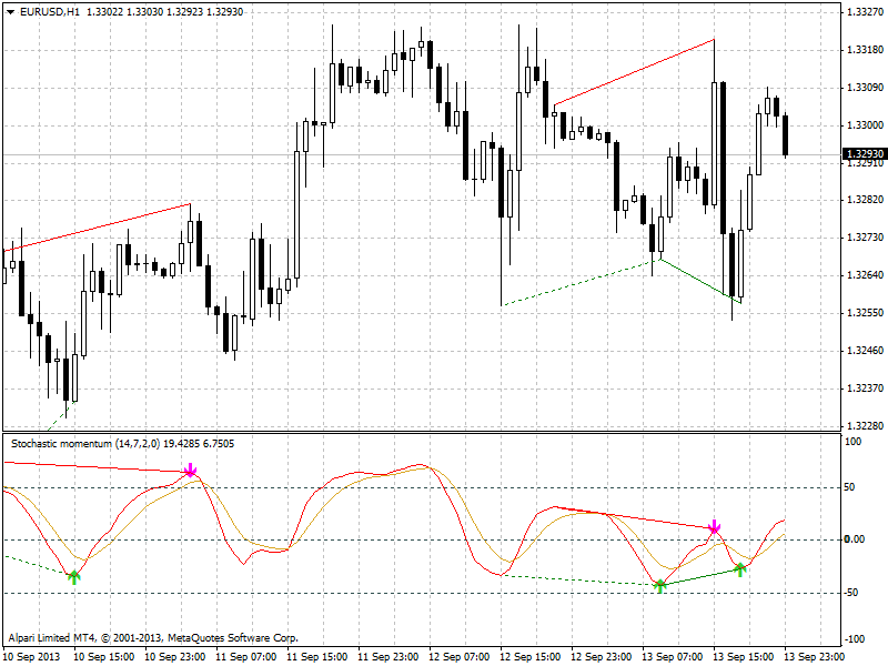 Divergence indicator(s)-eurusd-h1-alpari-limited-smi-divergence.png