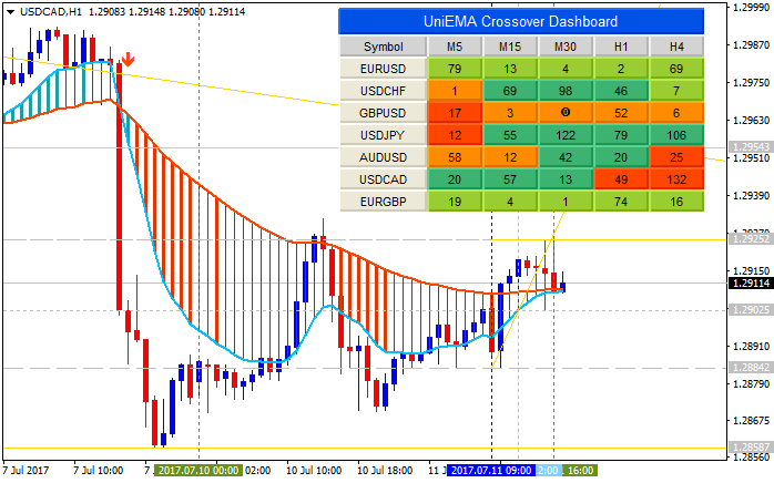 All about T3 & Variant-usdcad-h1-metaquotes-software-corp.png