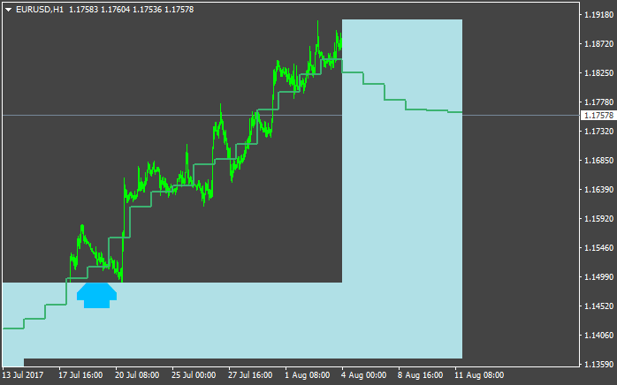 PriceChannel_Stop-eurusd-h1-alpari-international-limited.png
