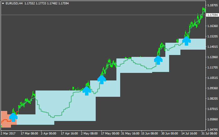 PriceChannel_Stop-eurusd-h4-alpari-international-limited-2.png
