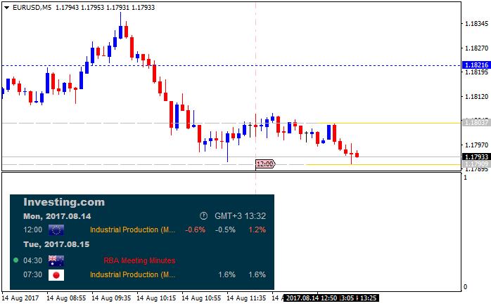 ForexFactory Economic Calendar-eurusd-m5-alpari-international-limited.png