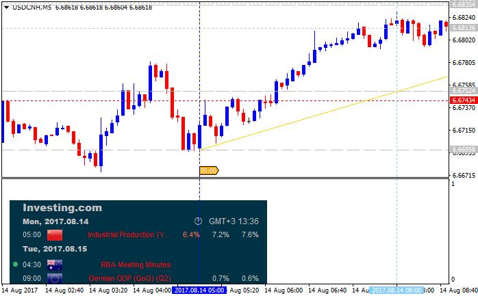 ForexFactory Economic Calendar-usdcnh-m5-alpari-international-limited.png