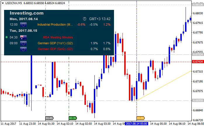 ForexFactory Economic Calendar-usdcnh-m5-alpari-international-limited-3.png