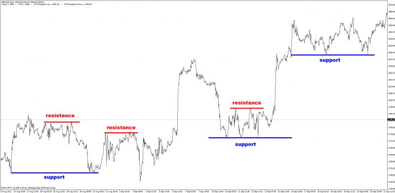 Supply and Demand zones-support-resistance1.jpg